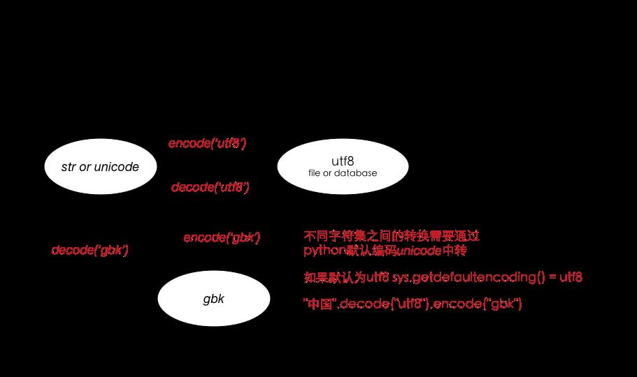 python_encode_decoce
