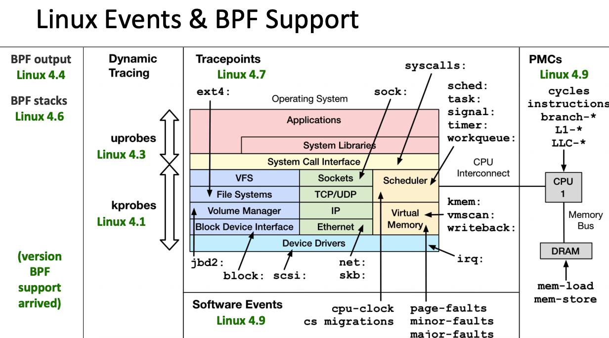 linux_kernel_bpf